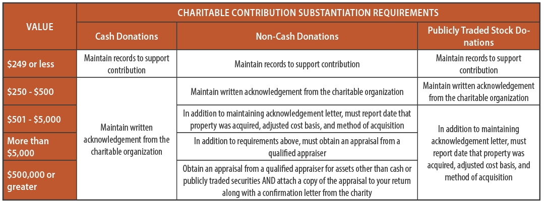 Charitable Contribution Substantiation Requirements