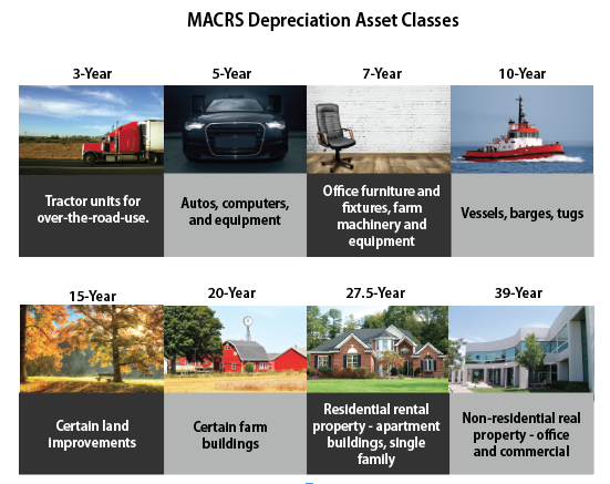 MACRS Depreciation Asset Classes 2017