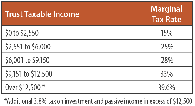 Trust Taxable Income and Marginal Rates